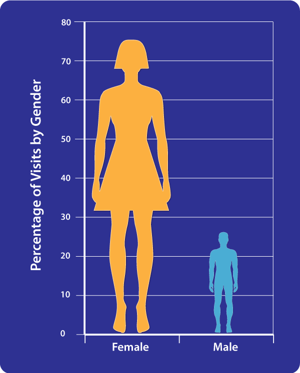Gender of visits during homeopathy survey