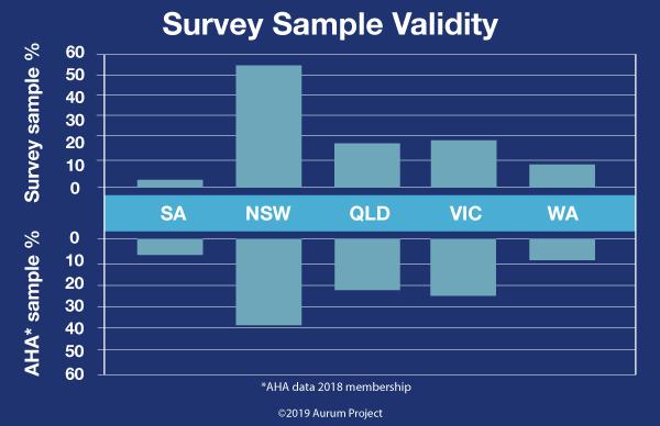 Sample Validity Graph