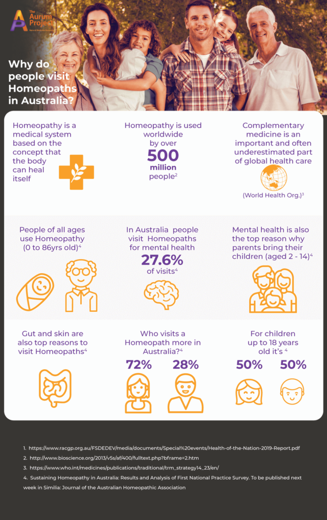 national survey infographic